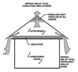 ventilation/insulation