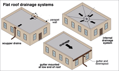 5 Factors To Consider Before You Replace A Flat Roof