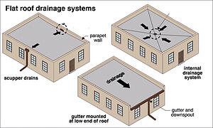 flat_roof_drain_systems