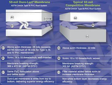 Duro_Last_50_mil_membrane_comparison