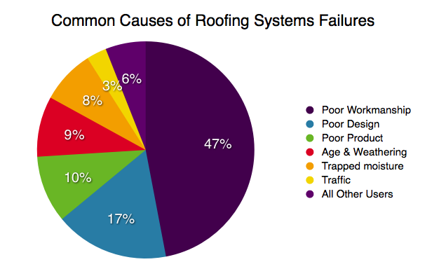Number 1 Reason Why Roofing Systems Fail
